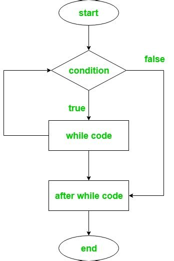 Ruby | Loops (for, while, do